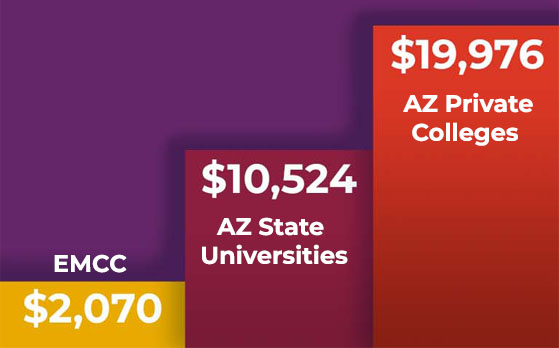 EMCC - $2,070 per year; AZ state colleges - $10,524 per year; AZ private colleges - $19,976